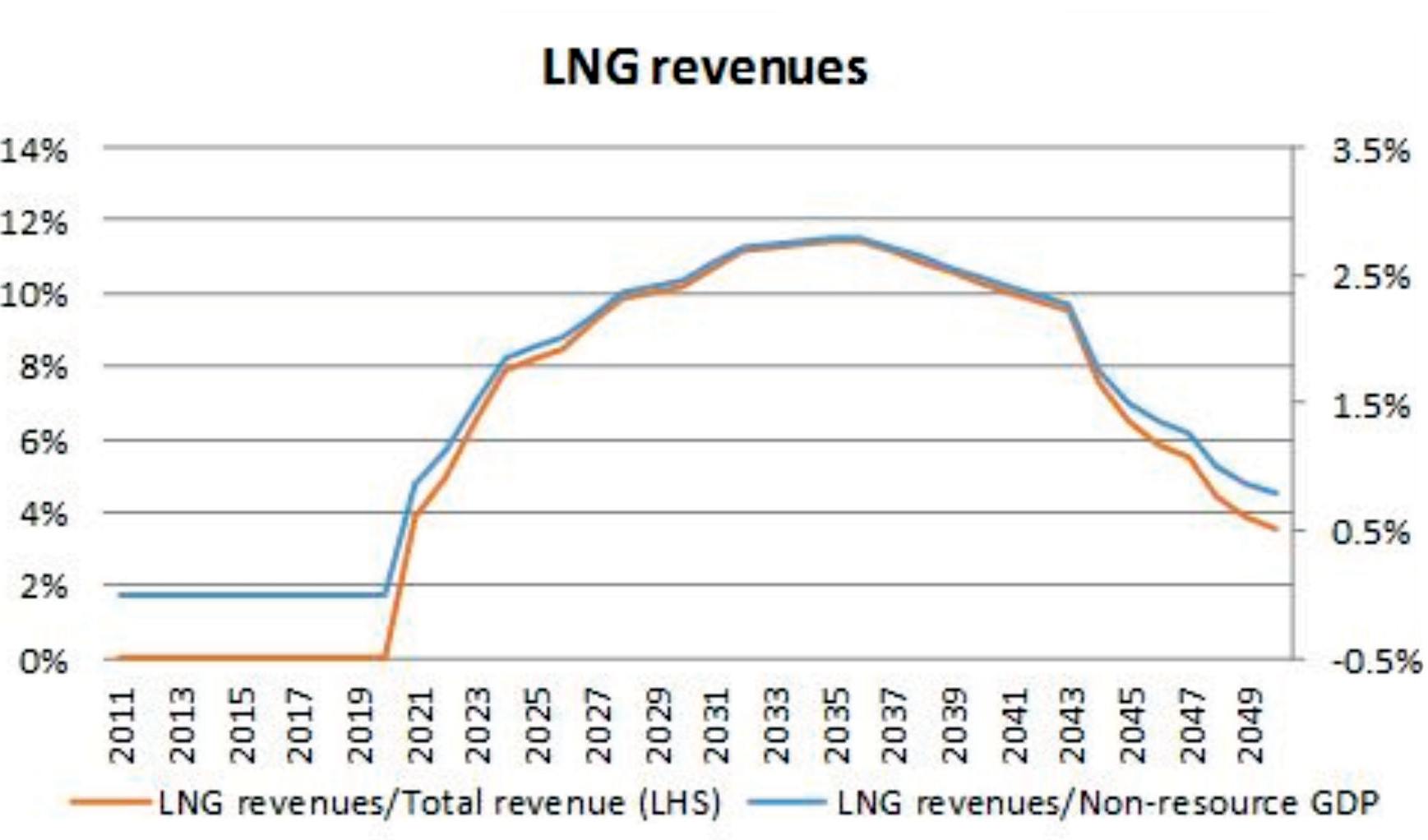 How Valuable Are Lebanon's Oil and Gas Revenues?